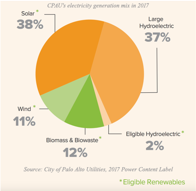 CPAU's electricity generation mix