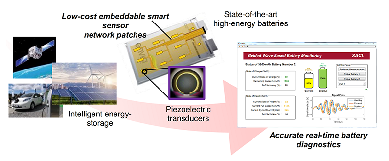 Conceptualization of embeddable smart sensor network patches, enabling real-time battery diagnostics