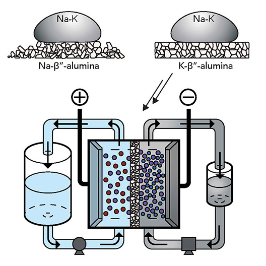 Graphic illustration of NaK flow battery with potassium beta-prime-alumina membrane