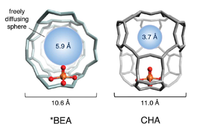 An illustration of the cage structures of two iron-based zeolites used in the study