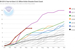 Graph of billion-dollar disaster events in the U.S. between 1980 and 2016.