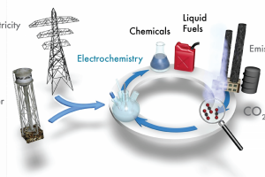 Understanding of carbon dioxide conversion catalysis and reactor design has increased greatly in recent years.  Product selectivity greater than 90% and energy efficiency above 50% have been demonstrated. However, these discoveries have yet to enable a commercial process due to difficulties integrating catalysts into a traditional electrolyzer reactor.