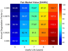 A table showing fair market value in $/kWh