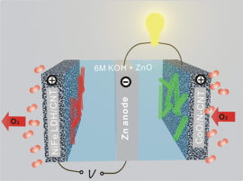 rechargeable zinc-air battery with a zinc